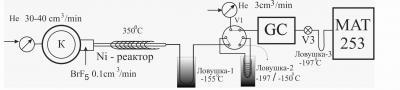 Схема лазерной абляции и выделения SF6 из сульфидов в непрерывном потоке гелия и изменения d34S и d33S в высоковакуумных условиях