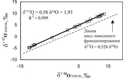 Рис. 2. График, иллюстрирующий экспериментальные данные по масс-независимому фракционированию изотопов кислорода в процессе образования пероксида водорода под действием электрического разряда на пары воды в бескислородной атмосфере (кружки) и в присутствии свободного молекулярного кислорода в различных концентрациях (квадраты)