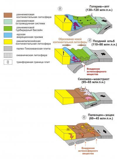 Рис. 3. Модель палеогео- динамических реконструкций Сихотэ-Алиня
