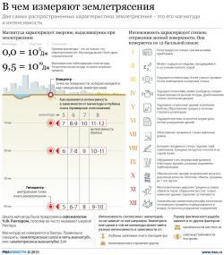 Шкала интенсивности землетрясений в баллах