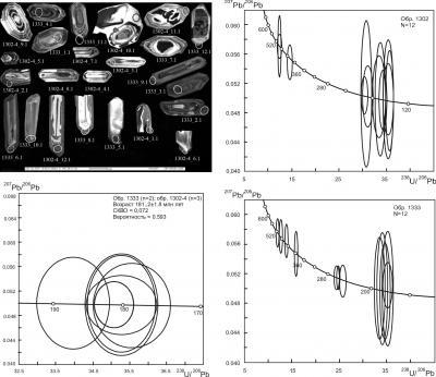 Рис. 6. Катодолюминисцентное изображение и U-Pb SHRIMP диаграммы с возрастными конкордиями для цирконов из метаморфических пород гнунваямской серии о-ва  Карагинский