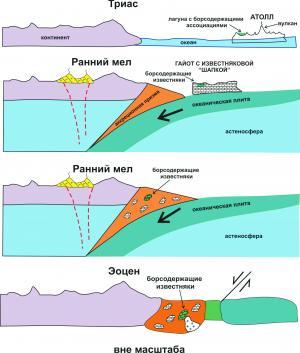 Рис. 8. Модель формирования Дальнегорского скарново-боросиликатного месторождения