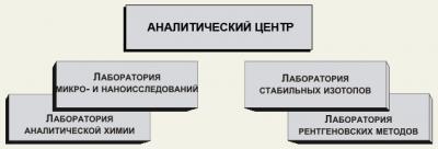 структура аналитического центра