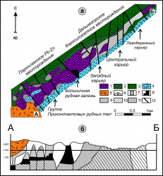 "A generalized geological scheme of combined ""+145 m"" horizons of the Dalnegorsk borosilicate and Partizanskoe Pb-Zn skarn deposits showing spatial zoning and correlation of early and late skarn associations; b) Vertical plane of the stretch from A to B demonstrating projections of ore bodies in the Triassic limestones"